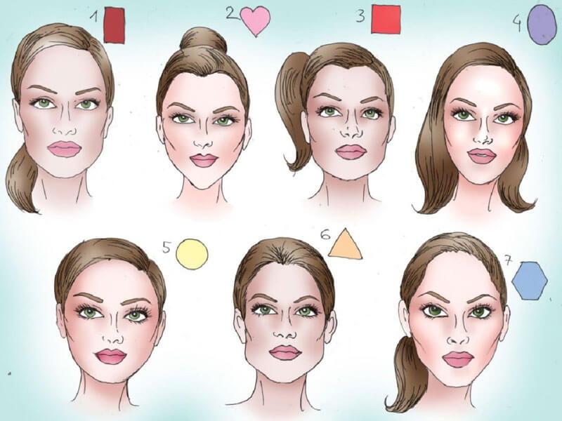 Yüz Şekilleri Nasıl Belirlenir?